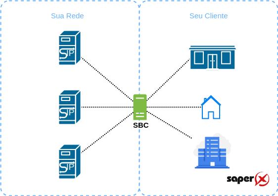SBC Controle de Acesso 1 - 7 funções de um SBC - Session Border Control