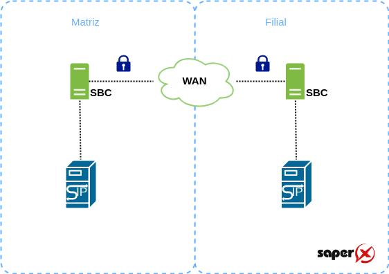 SBC Criptografia de Midia 1 - 7 funções de um SBC - Session Border Control