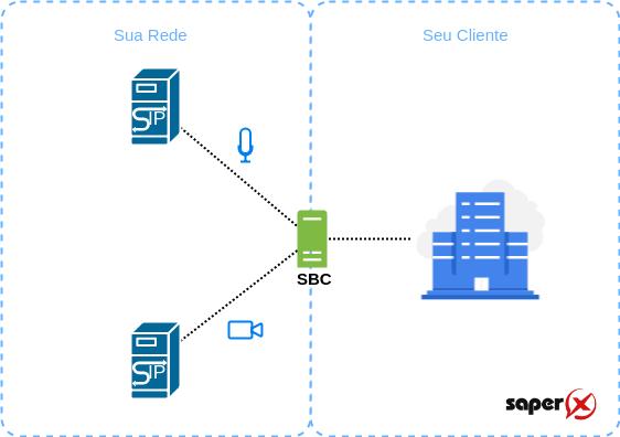 SBC Gerenciamento de Tráfego de Midia - 7 funções de um SBC - Session Border Control