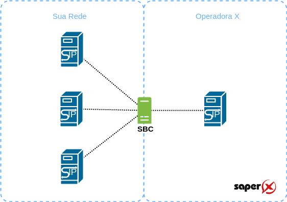SBC Interoperabilidade - 7 funções de um SBC - Session Border Control