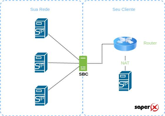 SBC NAT - 7 funções de um SBC - Session Border Control