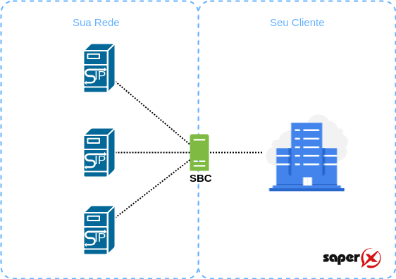 SBC esconder topologia 1 - 7 funções de um SBC - Session Border Control