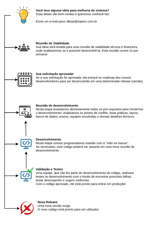 Processo Novas Ideias sem logo - Conheça o desenvolvimento da SaperX!