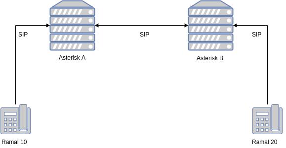 Teste Desempenho Asterisk - Quantas chamadas simultâneas o Asterisk suporta?