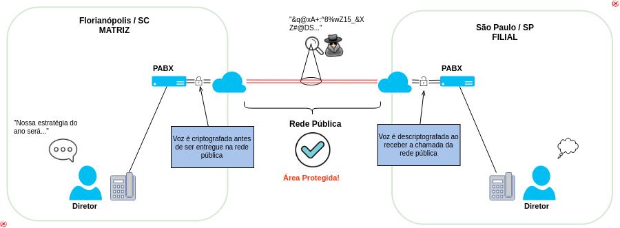 blog spy cript 1 - PABX entre matriz e filial, cuidando da segurança