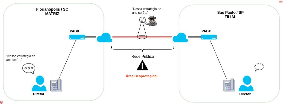 blog spy final - PABX entre matriz e filial, cuidando da segurança