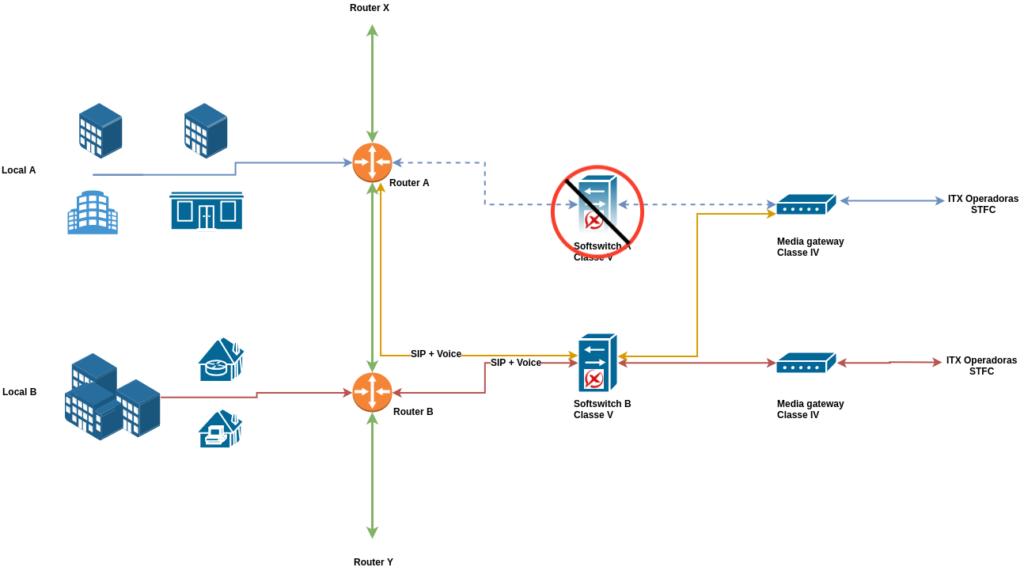 Blog Redundancia STFC parte 2 1 1024x571 - Como deixar sua Operação STFC sempre ONLINE com softswitch redundante