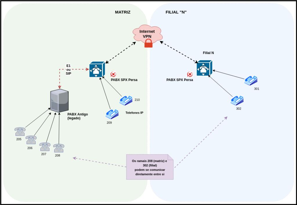 Matriz filial 2 1 1024x709 - Descubra como integrar PABX Antigo + Asterisk