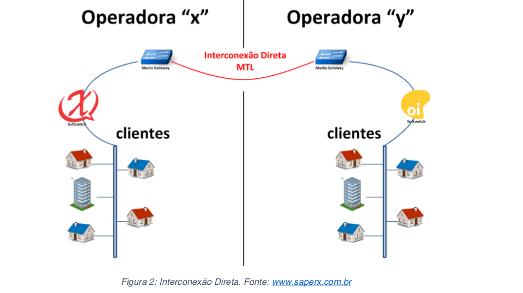 ITX Direta - Realizando uma interconexão STFC