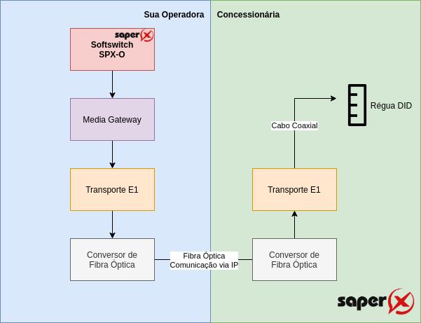 ITX - Realizando uma interconexão STFC