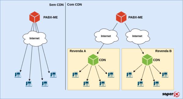 Seus revendedores de PABX Virtuais, agora com CDN