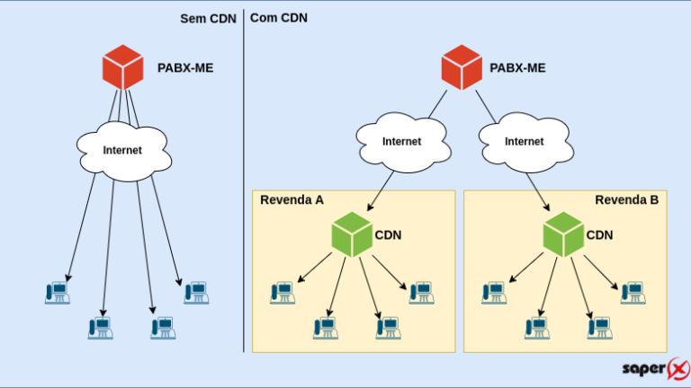 PABX ME CDN com Revendas 768x432 - Seus revendedores de PABX Virtuais, agora com CDN